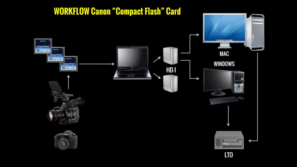 Workflow de logagem - câmeras Canon com CF cards Logger