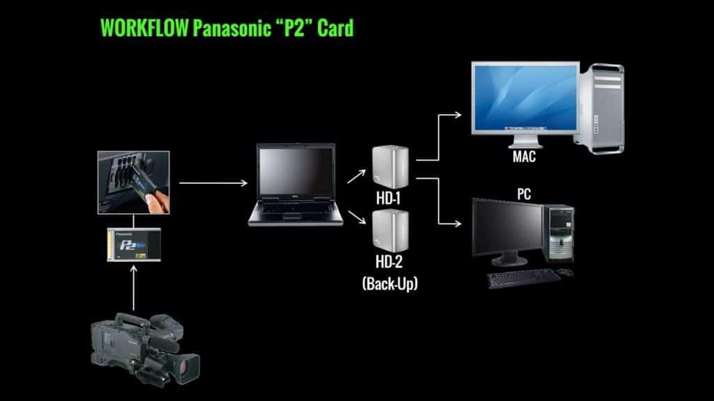 Workflow - Panasonic P2 Card - Logger