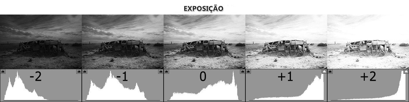 Histograma das Câmeras DSLR