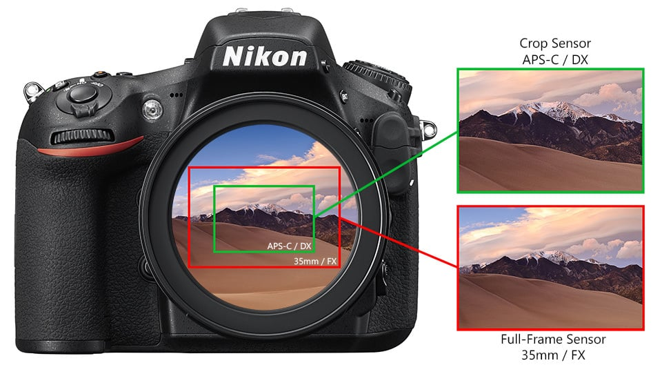 câmeras com sensor APS-C