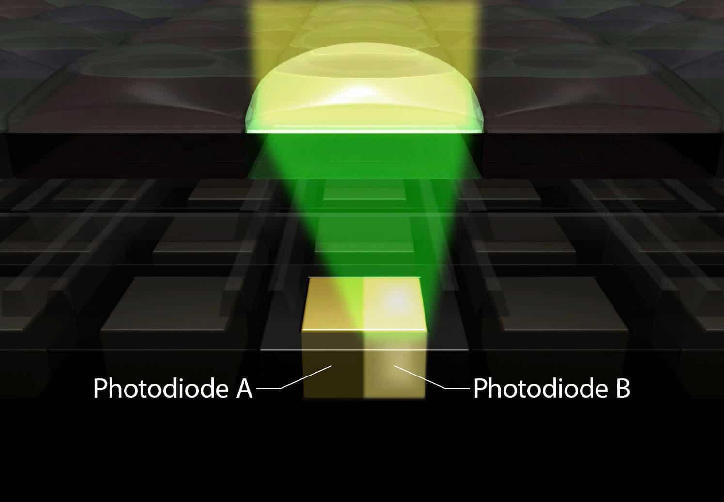 Autofoco Dual Pixel: O que é e o que as câmeras têm?
